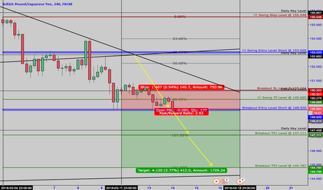 """GBPJPY: >> GbpJpy <<  February 14th  >> Short """"Breakout"""" Setup <<"""