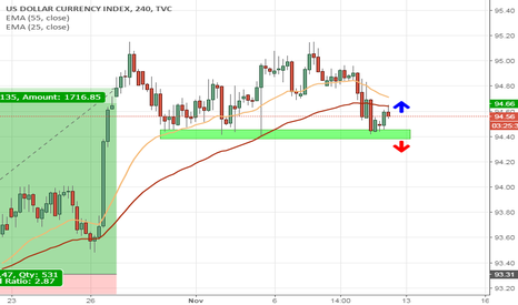 DXY: USD at critical point