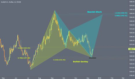 XAUUSD: Daily bullish gartley