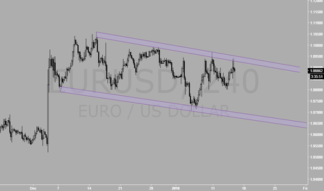 EURUSD: CHANNEL