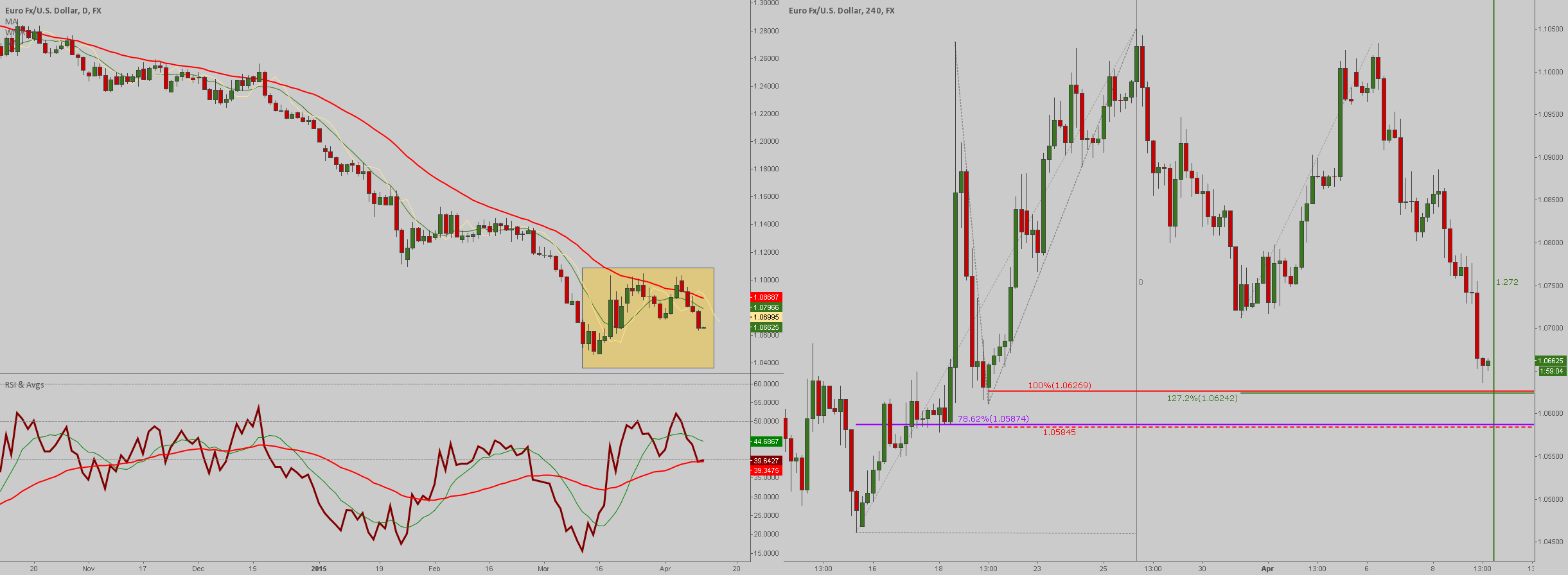 EUR/USD: time & price signalling imminent reversal