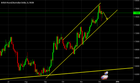GBPAUD: GBPAUD Short to set for a couple of days