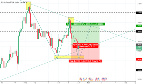 GBPUSD: GBPUSD - Price Bouncing Nicely