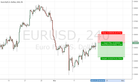 EURUSD: Eur is gonna fall
