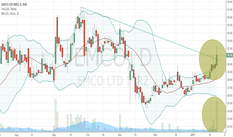 EMCO: Emco - A BB, VOL and TL breakout candidate