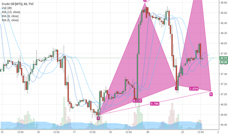 USOIL: Doesn't this look like a Bullish Gartley pattern in formation?
