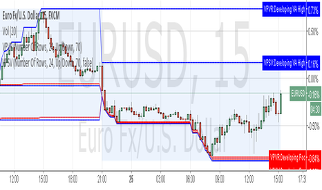EURUSD: Trend Trading