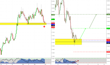 AUDUSD: Daily Pinbar at Structure: time to retrace?