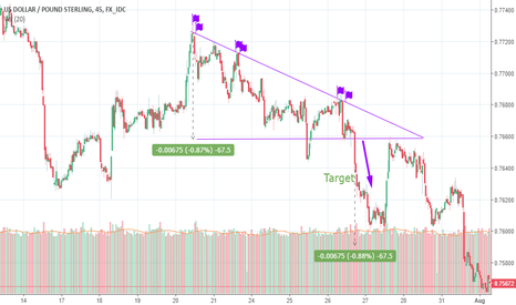 USDGBP: Descending Triangle in Forex Market