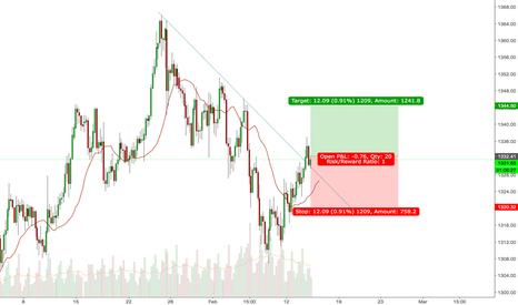 GOLD: XAU/USD LONG