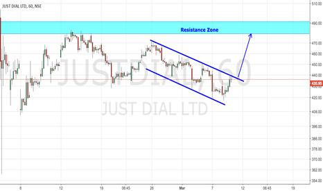 JUSTDIAL: JustDial Channel Breakout