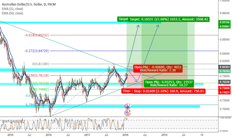 AUDUSD: AUDUSD is going up