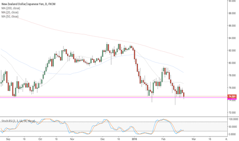 NZDJPY: Need a close below major support for drop on NZDJPY