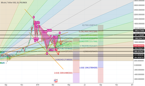 BTCUSDT: BTC in the bearish chart and what future for BTC?