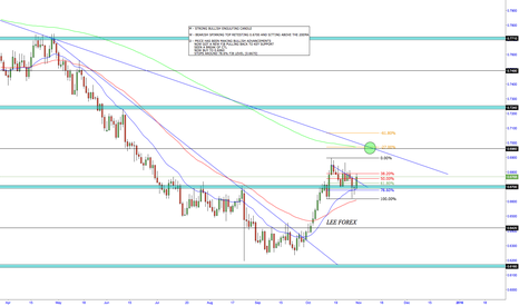 NZDUSD: NZD/USD - LONG SETUP
