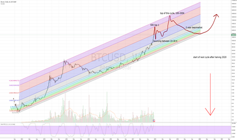 BTCUSD: Possible tops of this BTC cycle