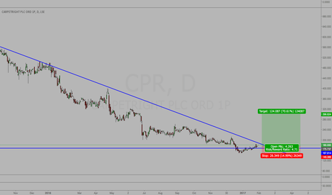 CPR: CPR - Buy for me this morning