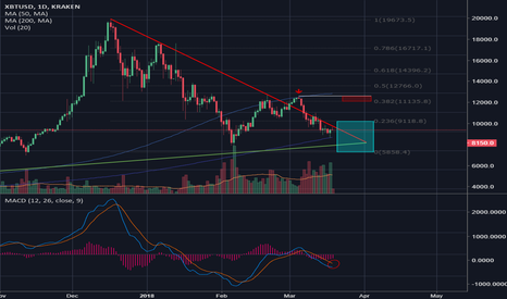 XBTUSD: Breakout ahead! Decision Days