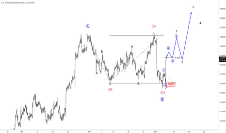 USDCAD: Elliott wave Analysis: USDCAD Can be Headed for 1.2908