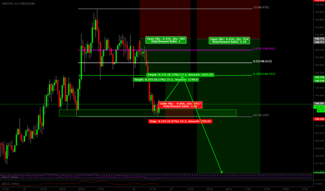 GBPJPY: potential long gbpjpy