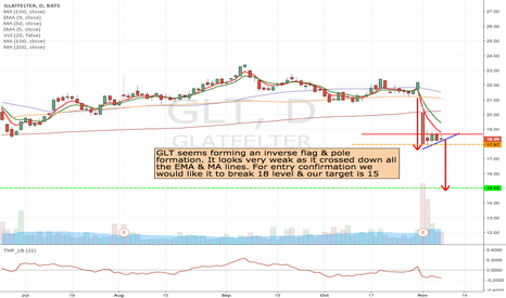 GLT: GLT- Inverted flag play in Election jitters
