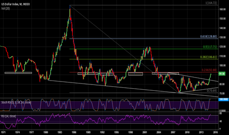 DXY: DXY approaching a critical area of resistance also 0.236% fib.