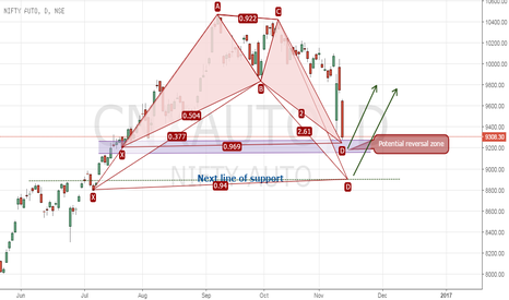 CNXAUTO: Potential Bullish BAT on CNXAUTO