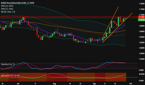 GBPAUD: GBPAUD wait for break out