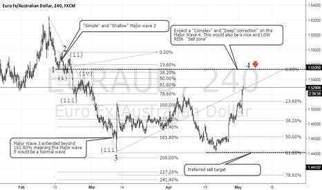 EURAUD: Update on Eur/Aud
