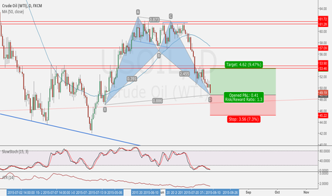USOIL: USOil Daily Bat Pattern