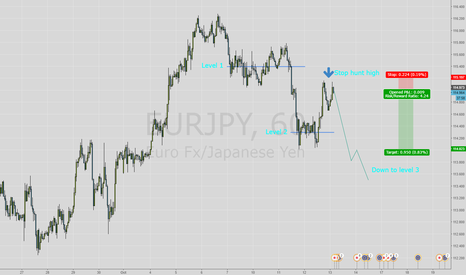 EURJPY: EUR/JPY - possibly move from level 2 to level 3