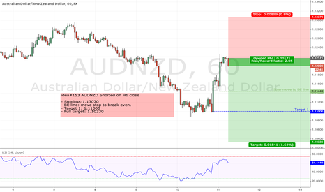 AUDNZD: idea#153 AUDNZD Shorted on H1 close
