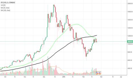 BTCUSD: btc price analysis