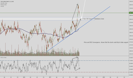 TCS: TCS dipping to a support zone before major move