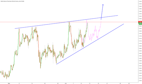 GER30: $DAX Is it a triangle or a wedge