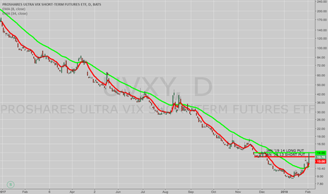 UVXY: TRADE IDEA: UVXY -- TIME TO LOOK AT LEAPS?