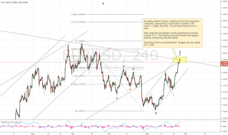 EURUSD: Downtrend in EUR resumes