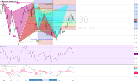 AUDJPY: Bearish Shark