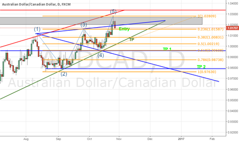 AUDCAD: AUDCAD (Sell Entry)