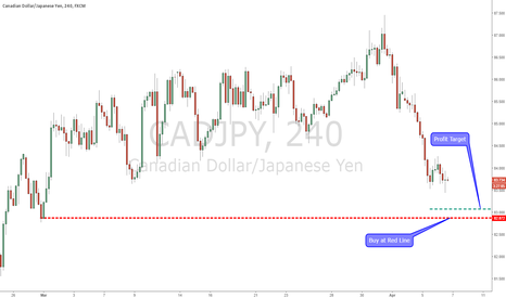 CADJPY: Getting Ready for CADJPY