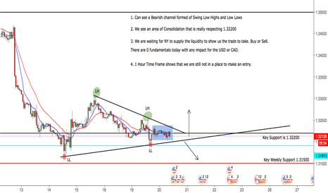 USDCAD: USDCAD 2 Potential Scenarios - 1 hourly View - Still no Decision