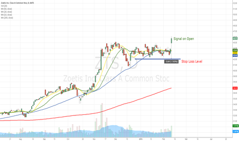 ZTS: Potential Buy signal on ZTS