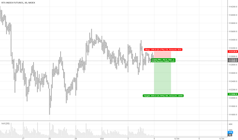 RI1!: RTS short after Resistance