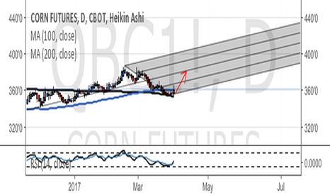QBC1!: Corn - median line strategy