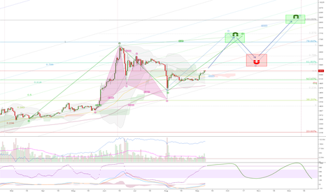 XBTEUR: Potential price targets?