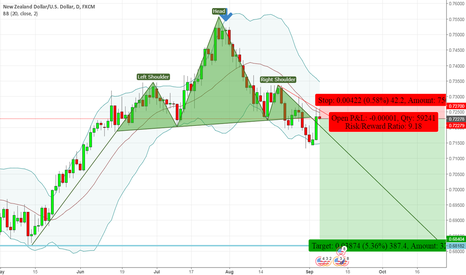 NZDUSD: NZDUSD - Head & Shoulders - Daily