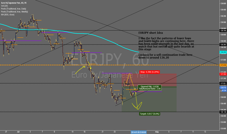 EURJPY: $EURJPY - Short Idea  #FOREX