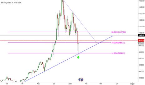 BTCEUR: BTC/EUR: Analisi tecnica e spunti operativi