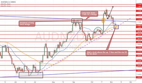 AUDNZD: Daily setup idea swing trading