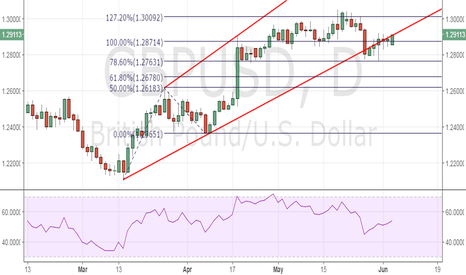 GBPUSD: GBP/USD – 1.30 likely if it closes abv trend line hurdle